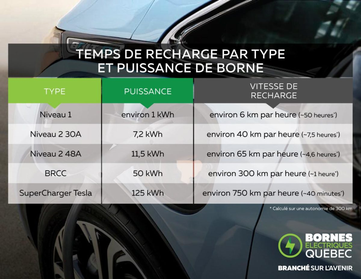 recharge d'une voiture électrique