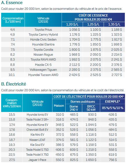 coûts voiture électrique vs essence