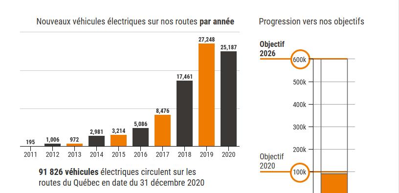 statistiques voitures électriques AVEQ